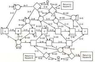 Artifact chart